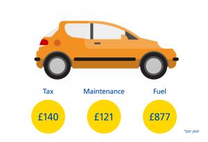 Hatchback-Car-Costs